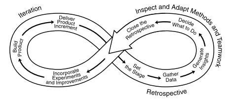 ciclo_retrospectiva